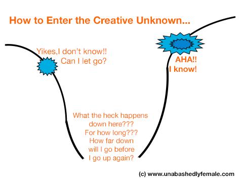 CreativeProcessMapAdvert